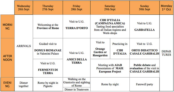Program of the study visit italy