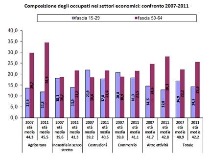 Composizione_occupati_settori_economici Istat Senior Pass cemea